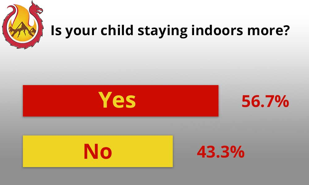 Is your child staying indoors more due to COVID-19 answer
